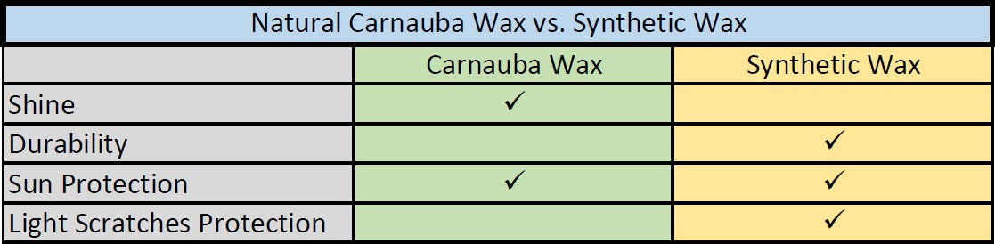natural vs synthetic car waxes comparison table, differences, car detailing planet