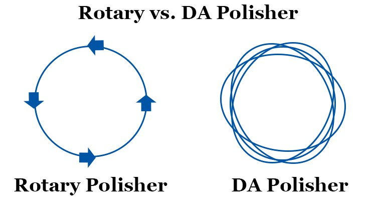 rotary vs da polisher differences