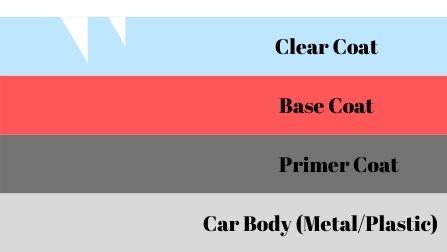 clear coat scratch explanation