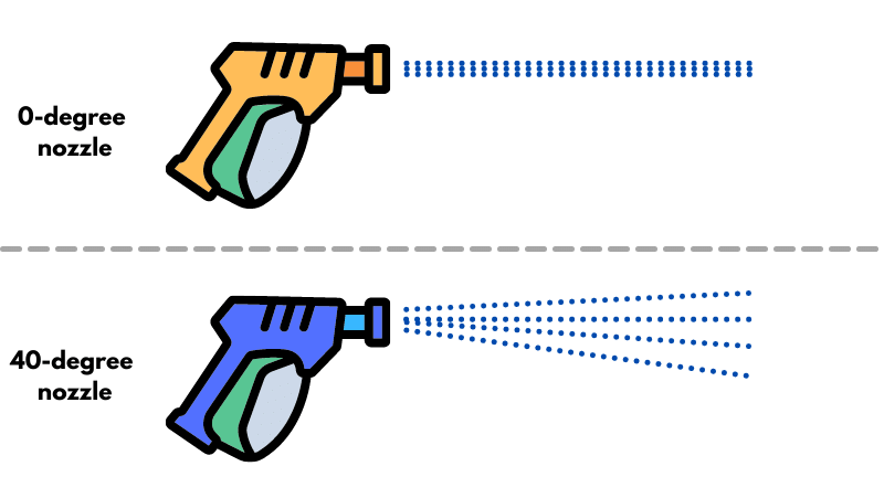 difference between various pressure washer nozzles, explanation, infographic